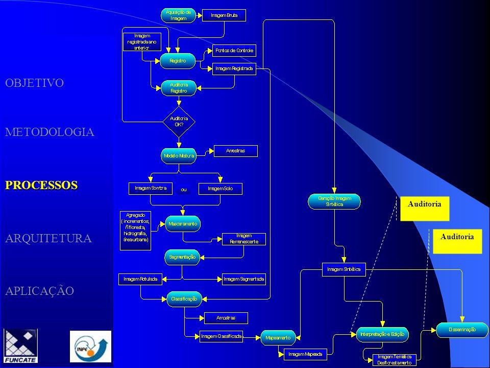 OBJETIVO METODOLOGIAPROCESSOS ARQUITETURA APLICAÇÃO Cena a ser processadaMascara ano anterior Modelo linear MisturaSegmentaçãoClassificação Floresta +desflorestamento DesflorestamentoResultado Final