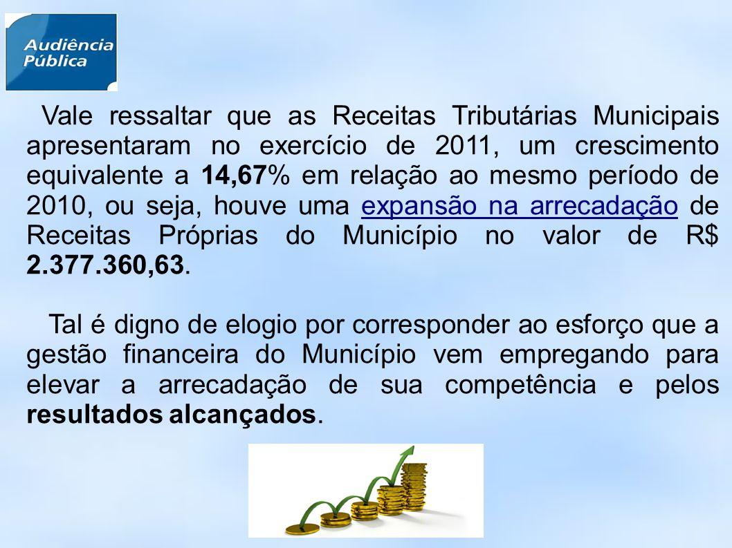 Vale ressaltar que as Receitas Tributárias Municipais apresentaram no exercício de 2011, um crescimento equivalente a 14,67% em relação ao mesmo período de 2010, ou seja, houve uma expansão na arrecadação de Receitas Próprias do Município no valor de R$ 2.377.360,63.
