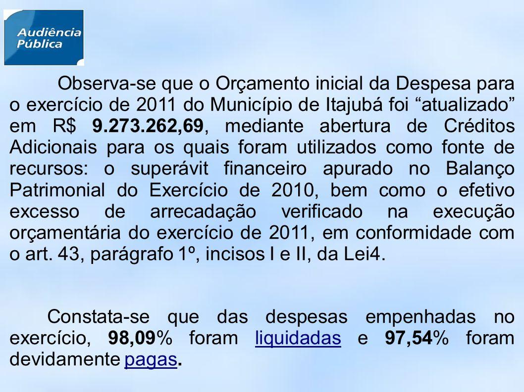 Observa-se que o Orçamento inicial da Despesa para o exercício de 2011 do Município de Itajubá foi atualizado em R$ 9.273.262,69, mediante abertura de Créditos Adicionais para os quais foram utilizados como fonte de recursos: o superávit financeiro apurado no Balanço Patrimonial do Exercício de 2010, bem como o efetivo excesso de arrecadação verificado na execução orçamentária do exercício de 2011, em conformidade com o art.