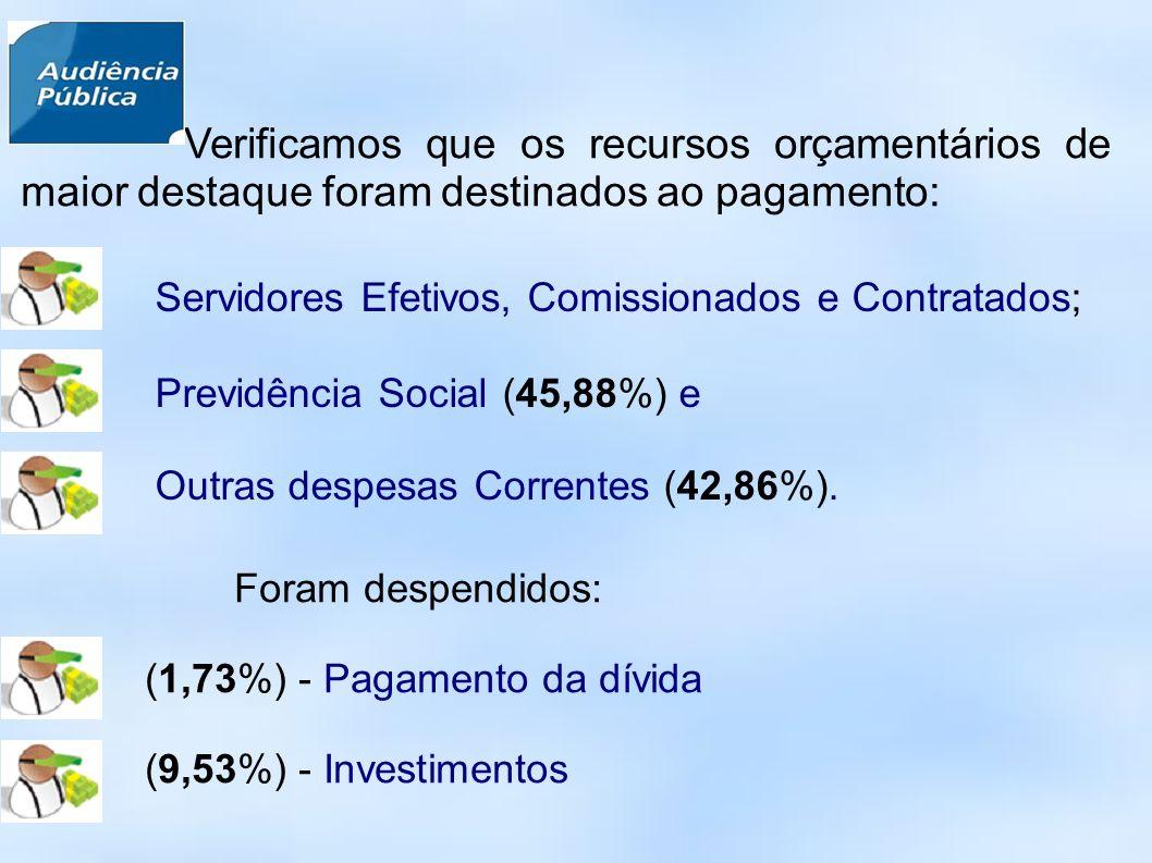 Verificamos que os recursos orçamentários de maior destaque foram destinados ao pagamento: Servidores Efetivos, Comissionados e Contratados; Previdência Social (45,88%) e Outras despesas Correntes (42,86%).