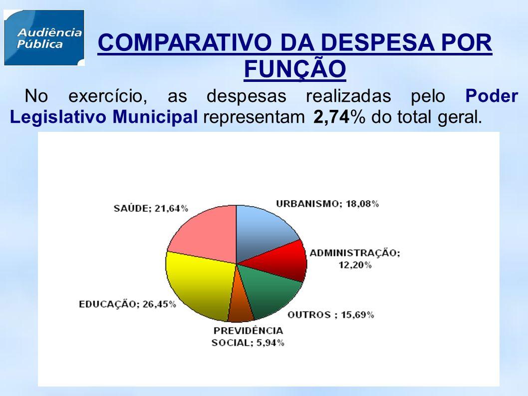 No exercício, as despesas realizadas pelo Poder Legislativo Municipal representam 2,74% do total geral.