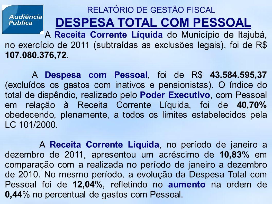DESPESA TOTAL COM PESSOAL A Receita Corrente Líquida do Município de Itajubá, no exercício de 2011 (subtraídas as exclusões legais), foi de R$ 107.080.376,72.