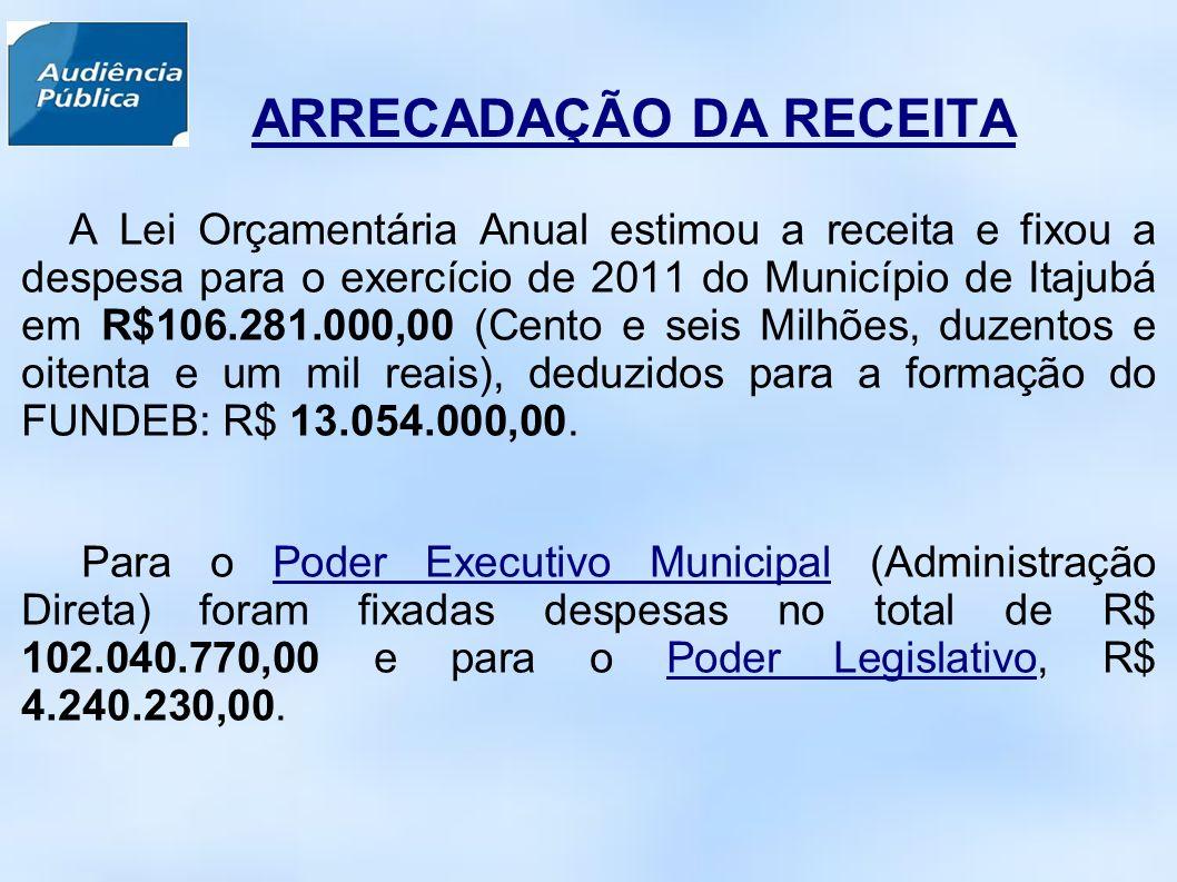 ARRECADAÇÃO DA RECEITA A Lei Orçamentária Anual estimou a receita e fixou a despesa para o exercício de 2011 do Município de Itajubá em R$106.281.000,00 (Cento e seis Milhões, duzentos e oitenta e um mil reais), deduzidos para a formação do FUNDEB: R$ 13.054.000,00.