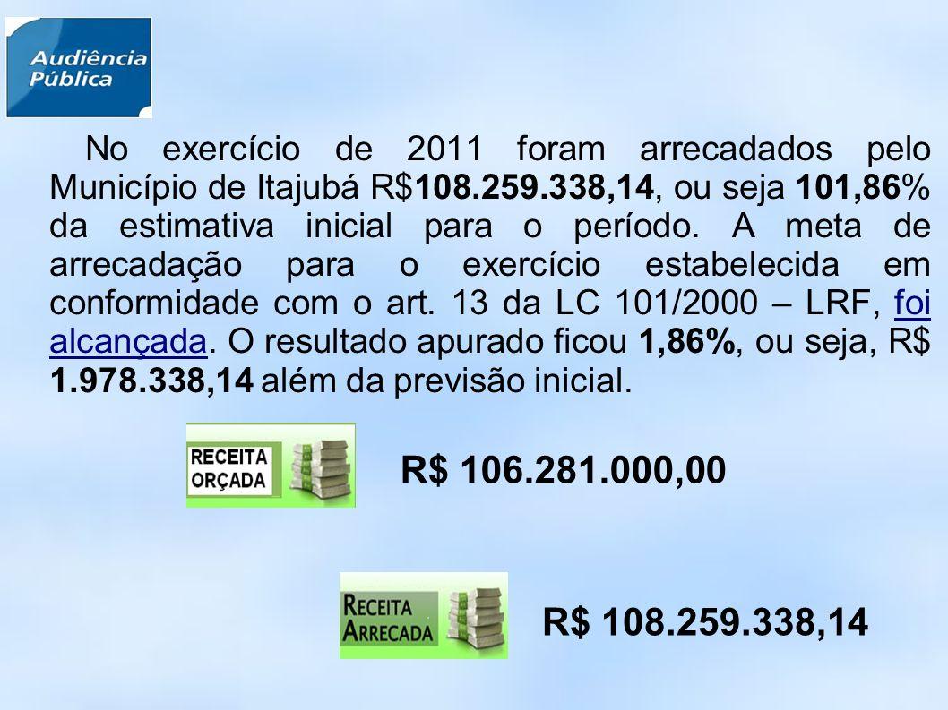 No exercício de 2011 foram arrecadados pelo Município de Itajubá R$108.259.338,14, ou seja 101,86% da estimativa inicial para o período.
