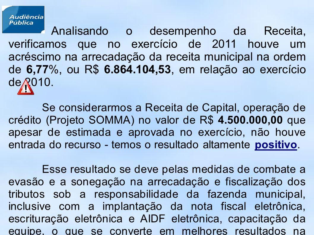 Analisando o desempenho da Receita, verificamos que no exercício de 2011 houve um acréscimo na arrecadação da receita municipal na ordem de 6,77%, ou R$ 6.864.104,53, em relação ao exercício de 2010.