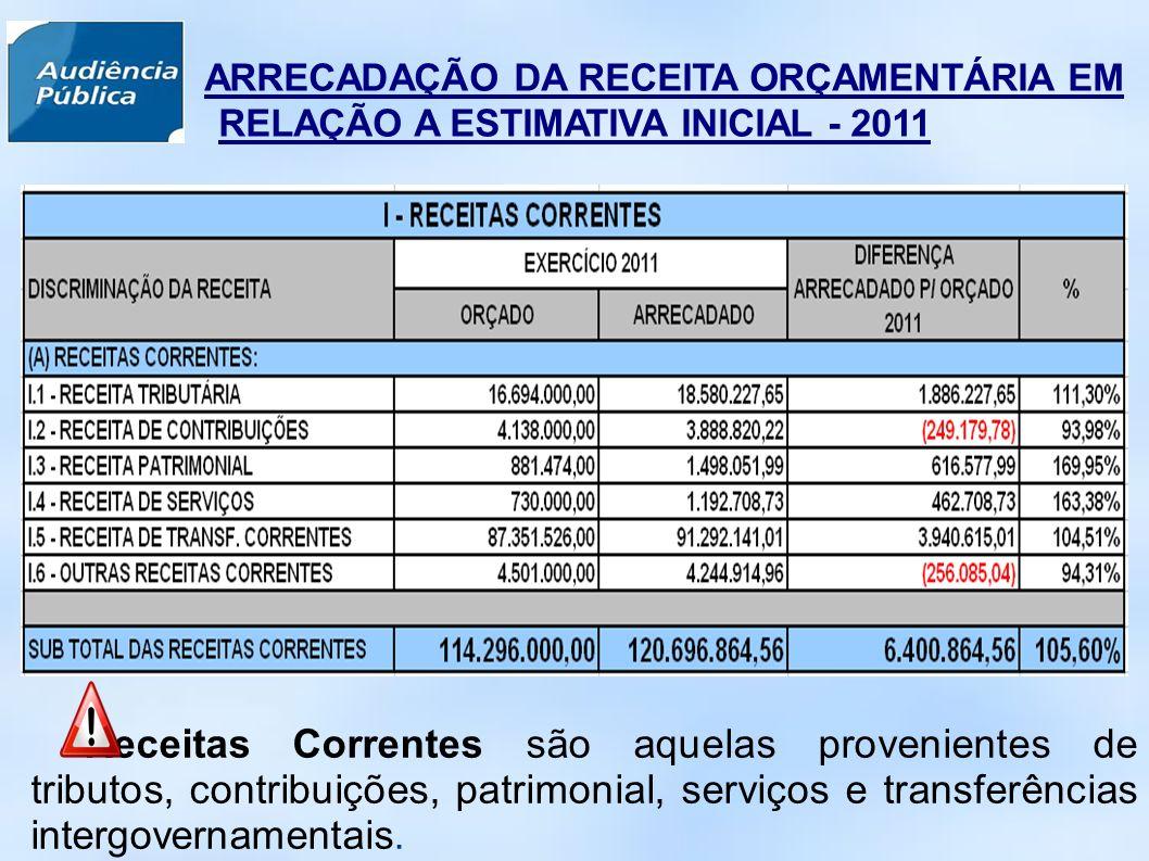 ARRECADAÇÃO DA RECEITA ORÇAMENTÁRIA EM RELAÇÃO A ESTIMATIVA INICIAL - 2011 Receitas Correntes são aquelas provenientes de tributos, contribuições, patrimonial, serviços e transferências intergovernamentais.
