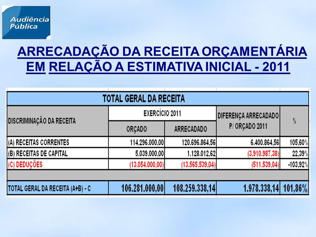 ARRECADAÇÃO DA RECEITA ORÇAMENTÁRIA EM RELAÇÃO A ESTIMATIVA INICIAL - 2011