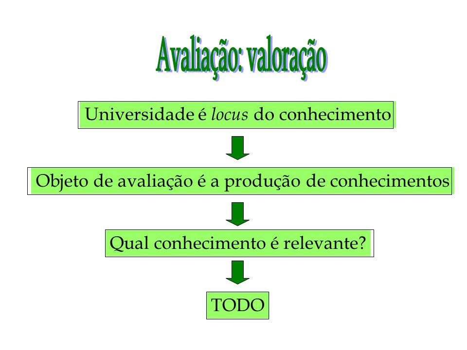 Universidade é locus do conhecimento Objeto de avaliação é a produção de conhecimentos Qual conhecimento é relevante.