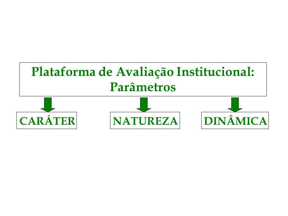 Plataforma de Avaliação Institucional: Parâmetros CARÁTERNATUREZADINÂMICA