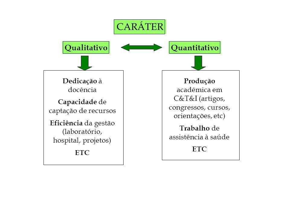 CARÁTER QualitativoQuantitativo Dedicação à docência Capacidade de captação de recursos Eficiência da gestão (laboratório, hospital, projetos) ETC Produção acadêmica em C&T&I (artigos, congressos, cursos, orientações, etc) Trabalho de assistência à saúde ETC