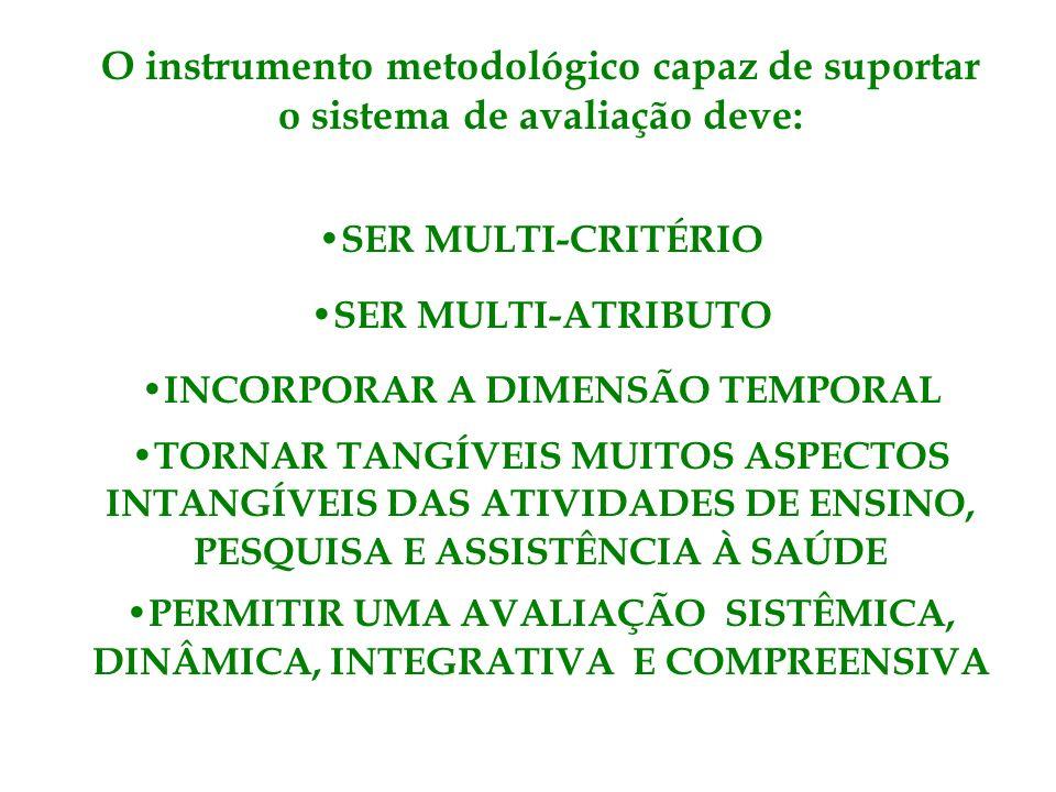 O instrumento metodológico capaz de suportar o sistema de avaliação deve: SER MULTI-CRITÉRIO SER MULTI-ATRIBUTO INCORPORAR A DIMENSÃO TEMPORAL TORNAR TANGÍVEIS MUITOS ASPECTOS INTANGÍVEIS DAS ATIVIDADES DE ENSINO, PESQUISA E ASSISTÊNCIA À SAÚDE PERMITIR UMA AVALIAÇÃO SISTÊMICA, DINÂMICA, INTEGRATIVA E COMPREENSIVA