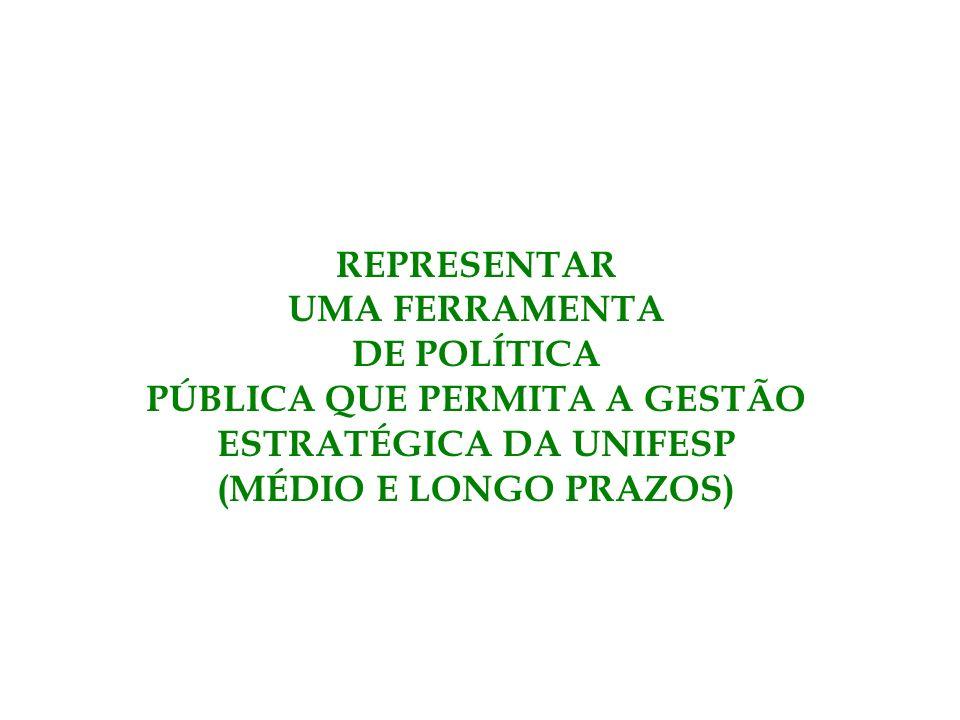 REPRESENTAR UMA FERRAMENTA DE POLÍTICA PÚBLICA QUE PERMITA A GESTÃO ESTRATÉGICA DA UNIFESP (MÉDIO E LONGO PRAZOS)