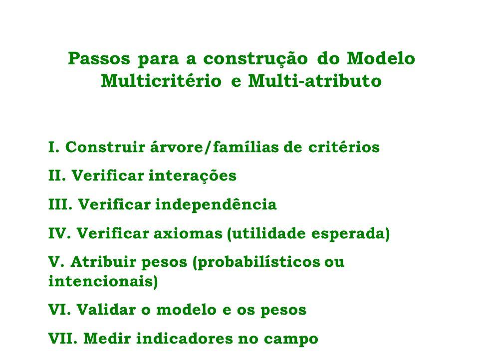 Passos para a construção do Modelo Multicritério e Multi-atributo I.