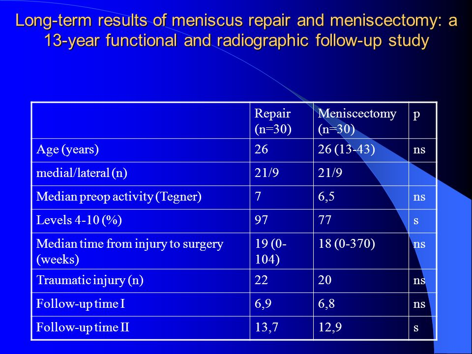 Long-term results of meniscus repair and meniscectomy: a 13-year functional and radiographic follow-up study Repair (n=30) Meniscectomy (n=30) p Age (