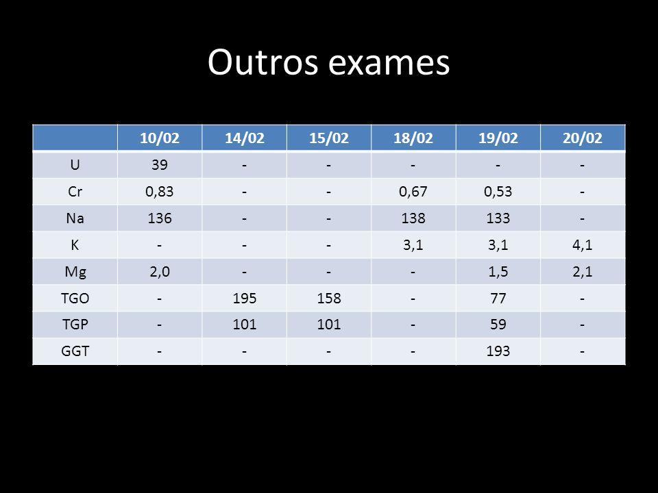 Outros exames 10/0214/0215/0218/0219/0220/02 U39----- Cr0,83--0,670,53- Na136--138133- K---3,1 4,1 Mg2,0---1,52,1 TGO-195158-77- TGP-101 -59- GGT----1