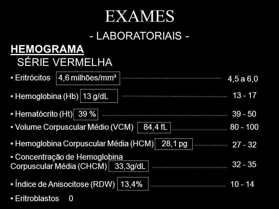 EXAMES - LABORATORIAIS - HEMOGRAMA SÉRIE VERMELHA Eritrócitos 4,6 milhões/mm³ Hemoglobina (Hb) 13 g/dL Hematócrito (Ht) 39 % Volume Corpuscular Médio