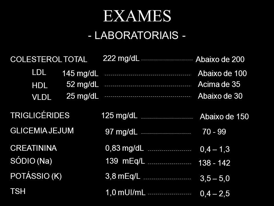 EXAMES - LABORATORIAIS - COLESTEROL TOTAL LDL HDL VLDL 222 mg/dL 145 mg/dL 52 mg/dL 25 mg/dL GLICEMIA JEJUM 97 mg/dL TRIGLICÉRIDES125 mg/dL CREATININA