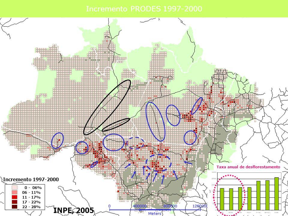 Incremento PRODES 1997-200 Incremento PRODES 1997-2000 0 - 06% 06 - 11% 11 - 17% 17 - 22% 22 - 28% Taxa anual de desflorestamento INPE, 2005 Increment