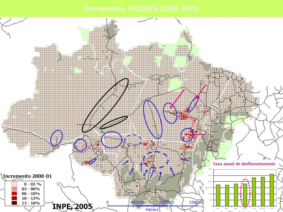 Incremento PRODES 2000-2001 0 - 03 % 03 - 06% 06 - 10% 10 - 13% 13 - 16% Taxa anual de desflorestamento INPE, 2005 Incremento 2000-01