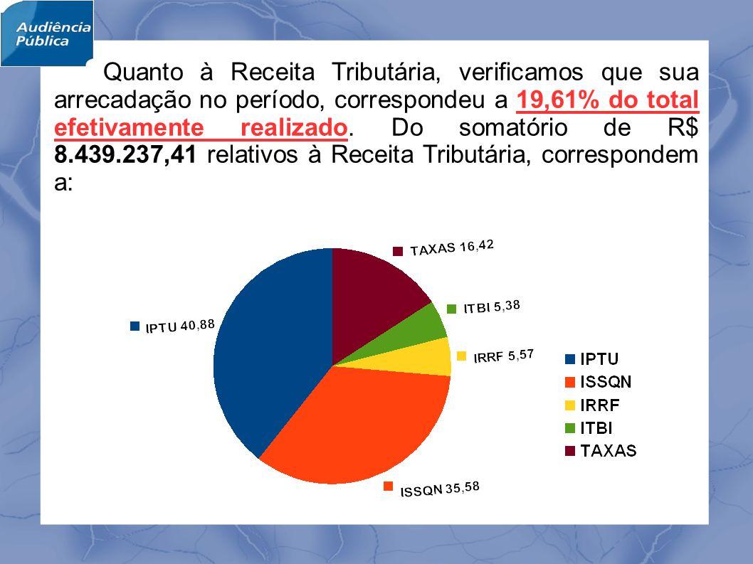 Quanto à Receita Tributária, verificamos que sua arrecadação no período, correspondeu a 19,61% do total efetivamente realizado.