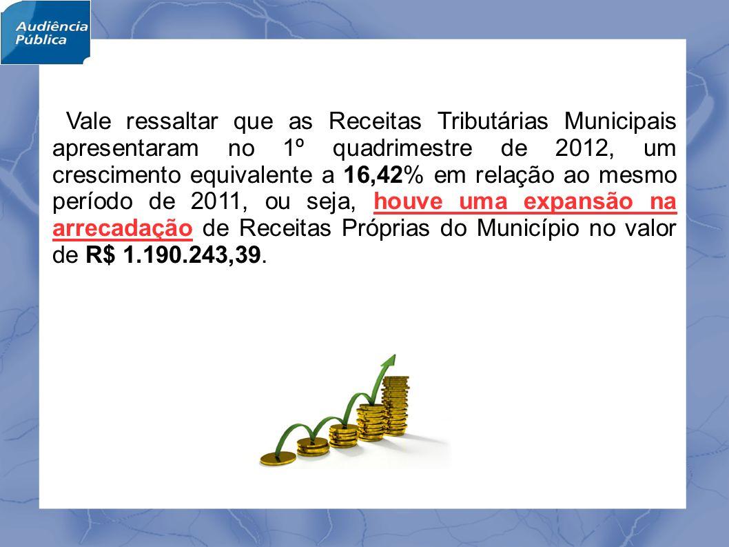 Vale ressaltar que as Receitas Tributárias Municipais apresentaram no 1º quadrimestre de 2012, um crescimento equivalente a 16,42% em relação ao mesmo período de 2011, ou seja, houve uma expansão na arrecadação de Receitas Próprias do Município no valor de R$ 1.190.243,39.