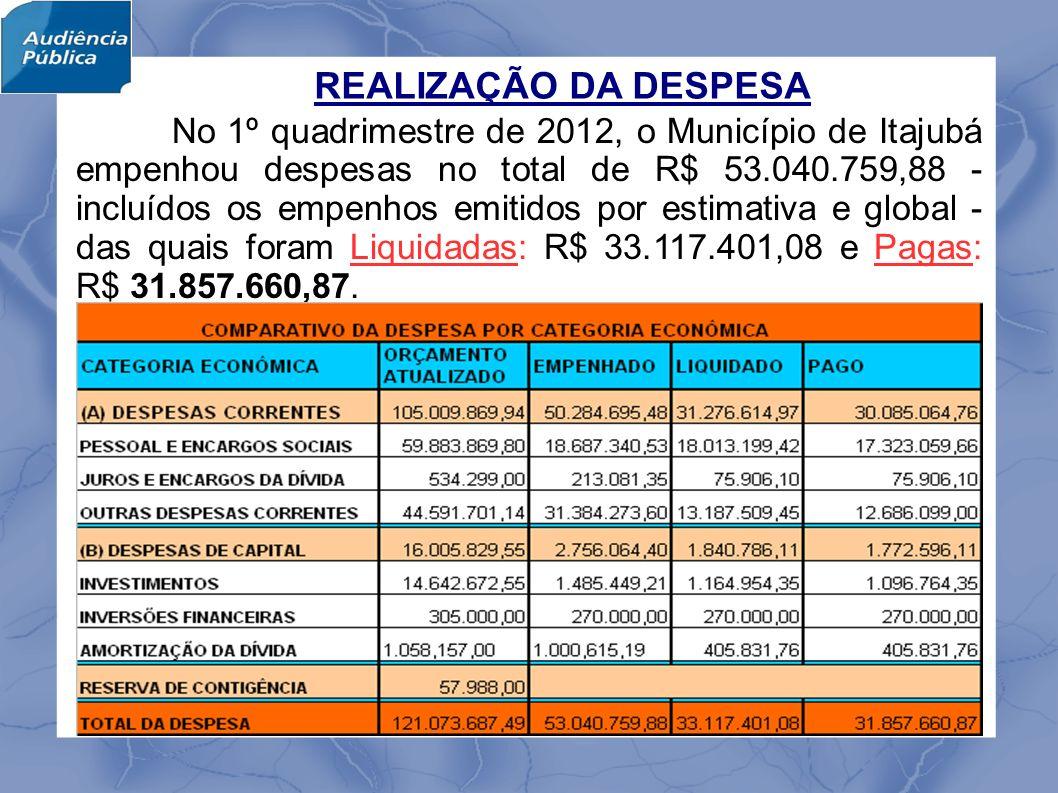 REALIZAÇÃO DA DESPESA No 1º quadrimestre de 2012, o Município de Itajubá empenhou despesas no total de R$ 53.040.759,88 - incluídos os empenhos emitidos por estimativa e global - das quais foram Liquidadas: R$ 33.117.401,08 e Pagas: R$ 31.857.660,87.