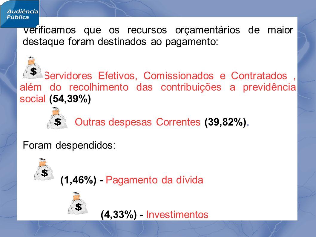 Verificamos que os recursos orçamentários de maior destaque foram destinados ao pagamento: Servidores Efetivos, Comissionados e Contratados, além do recolhimento das contribuições a previdência social (54,39%) Outras despesas Correntes (39,82%).