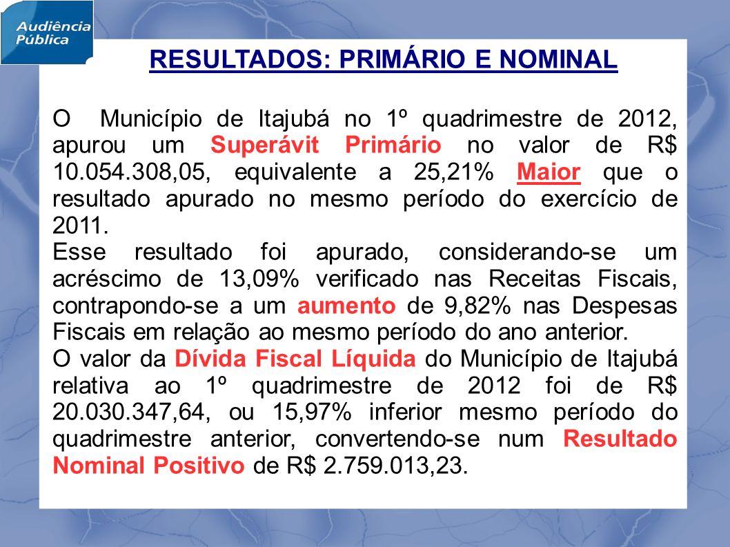 O Município de Itajubá no 1º quadrimestre de 2012, apurou um Superávit Primário no valor de R$ 10.054.308,05, equivalente a 25,21% Maior que o resultado apurado no mesmo período do exercício de 2011.