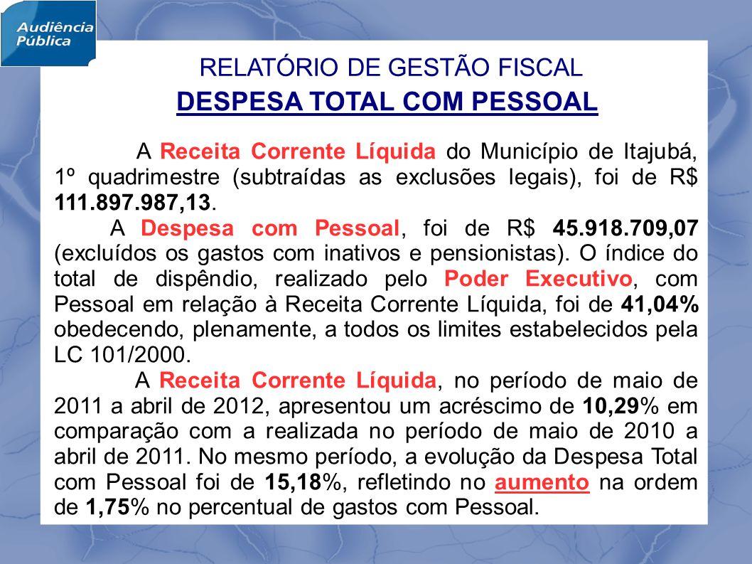 DESPESA TOTAL COM PESSOAL A Receita Corrente Líquida do Município de Itajubá, 1º quadrimestre (subtraídas as exclusões legais), foi de R$ 111.897.987,13.