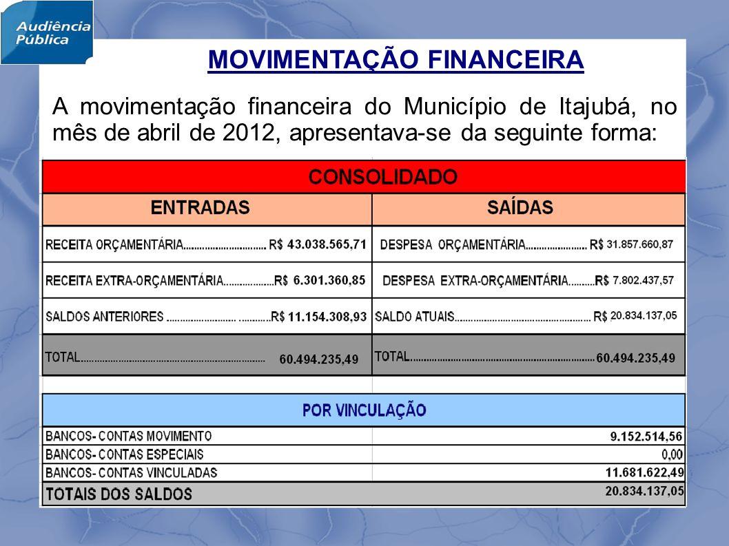 MOVIMENTAÇÃO FINANCEIRA A movimentação financeira do Município de Itajubá, no mês de abril de 2012, apresentava-se da seguinte forma: