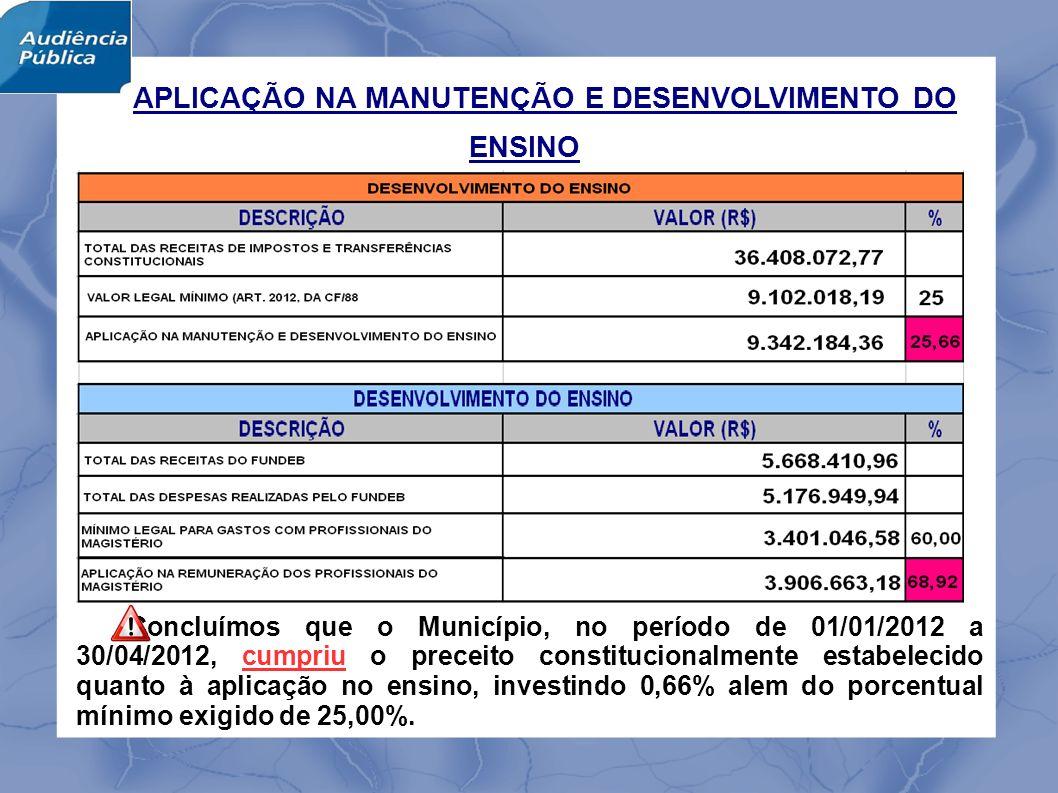 APLICAÇÃO NA MANUTENÇÃO E DESENVOLVIMENTO DO ENSINO Concluímos que o Município, no período de 01/01/2012 a 30/04/2012, cumpriu o preceito constitucionalmente estabelecido quanto à aplicação no ensino, investindo 0,66% alem do porcentual mínimo exigido de 25,00%.
