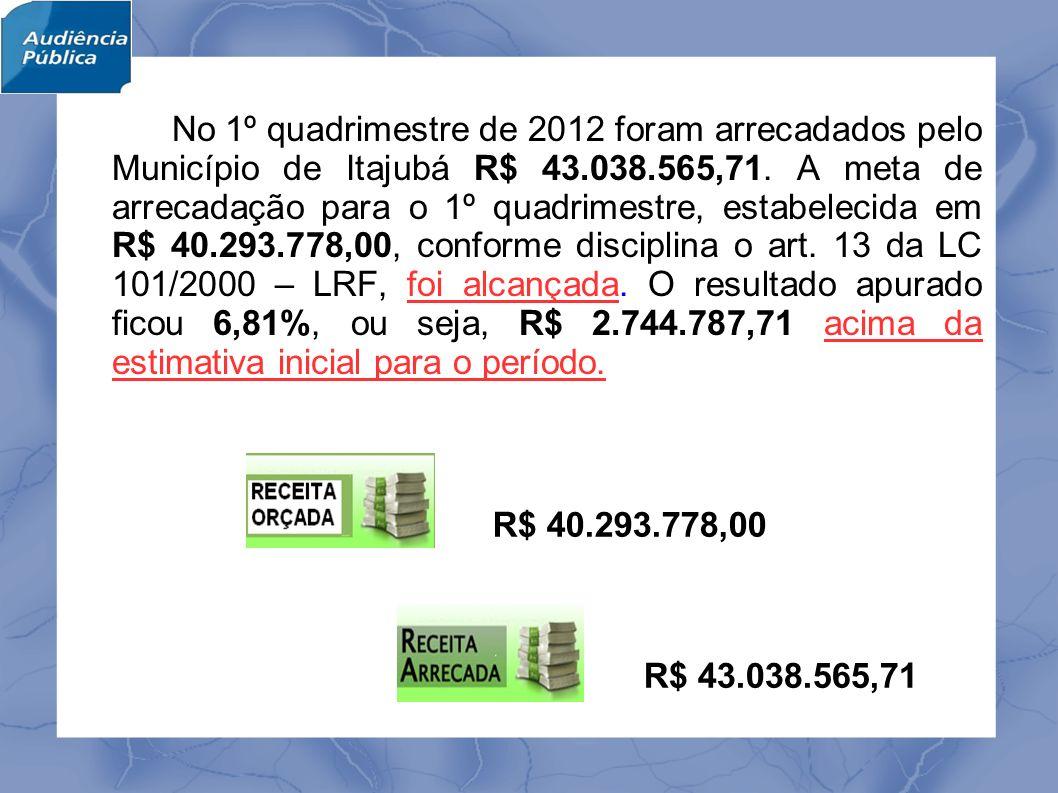 Analisando o desempenho da Receita, verificamos que nos quatro primeiros meses de 2012 houve um acréscimo na arrecadação da receita municipal na ordem de 12,62%, ou R$ 4.823.842,78, em relação ao 1º quadrimestre de 2011.