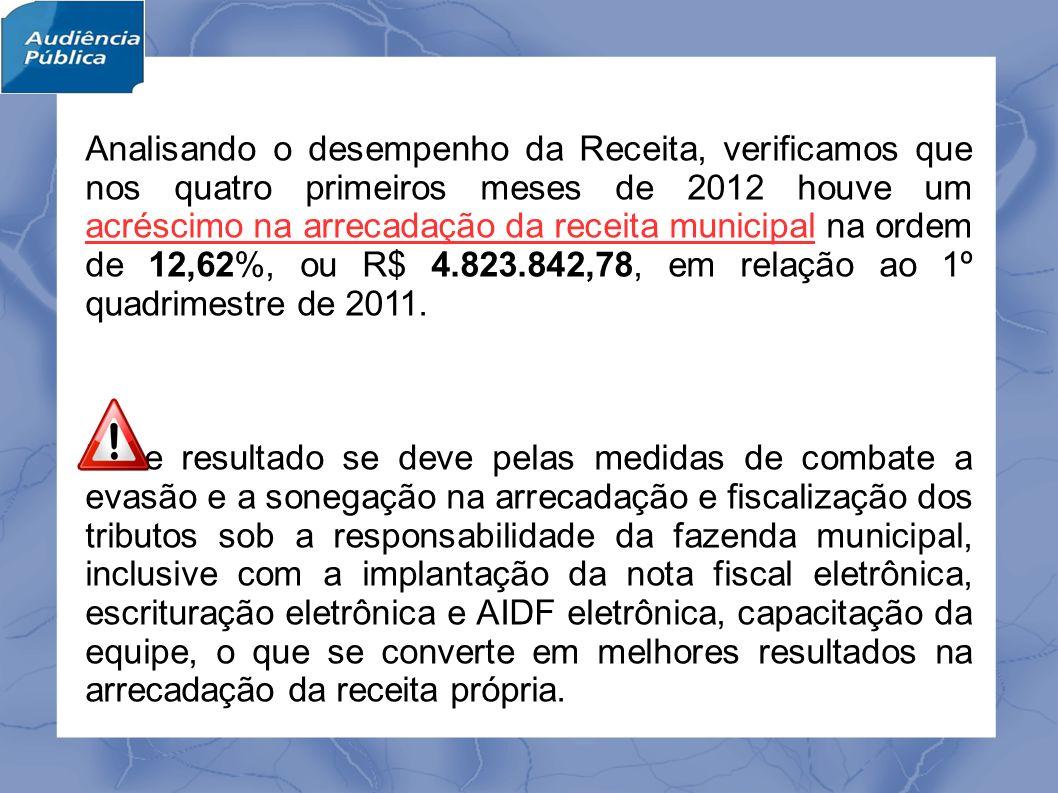 Com o quadro abaixo, verifica-se que foram alcançados percentuais de aumento na arrecadação das principais transferências constitucionais e impostos municipais no 1º quadrimestre de 2012 em relação aos 4 primeiros meses de 2011.
