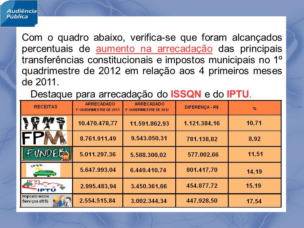 No período, as despesas realizadas pelo Poder Legislativo Municipal representam 3,41% do total geral.