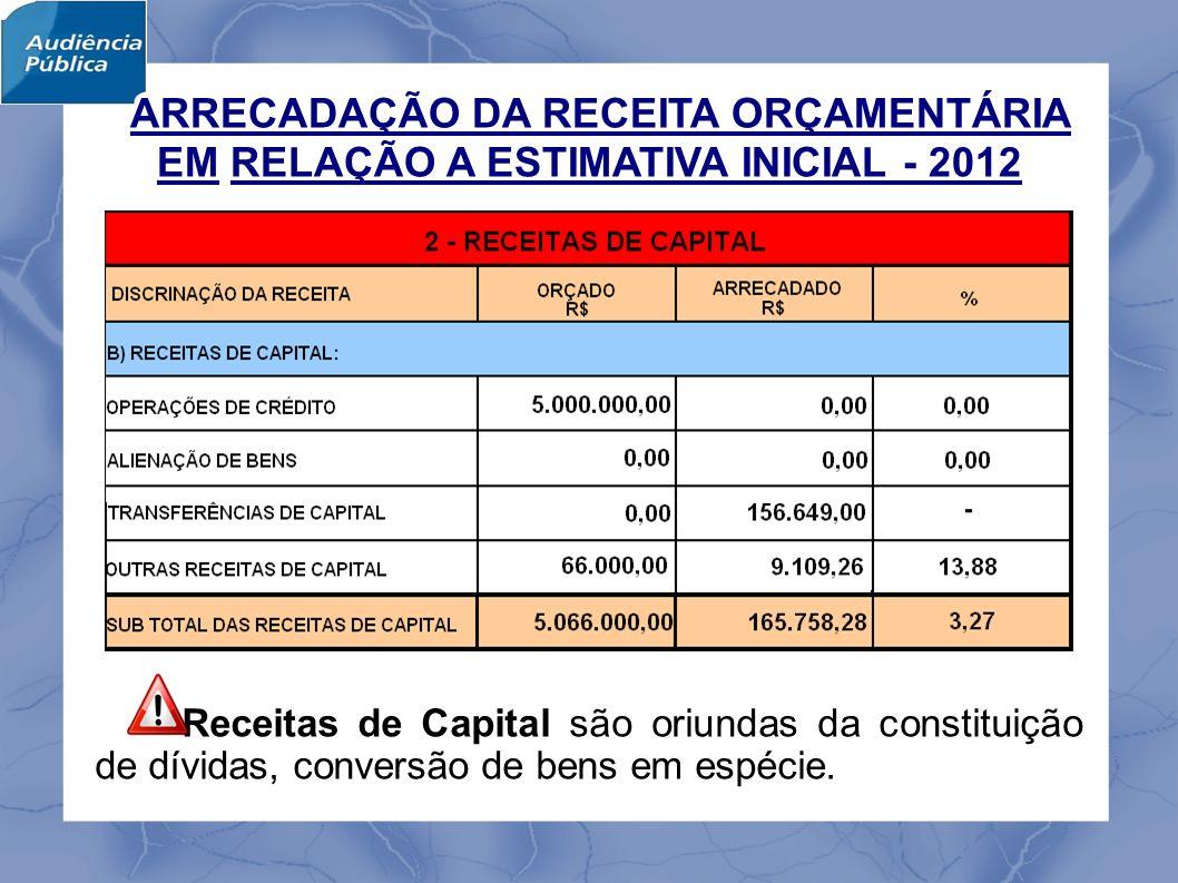 Receitas de Capital são oriundas da constituição de dívidas, conversão de bens em espécie.