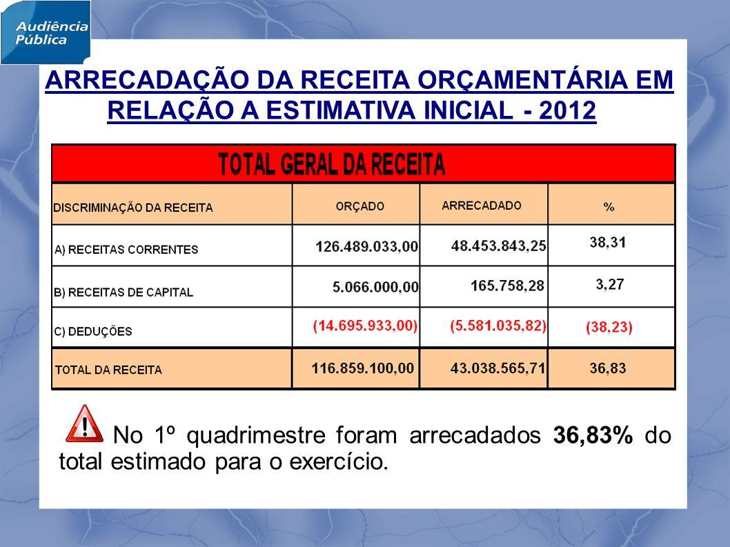 No 1º quadrimestre foram arrecadados 36,83% do total estimado para o exercício.