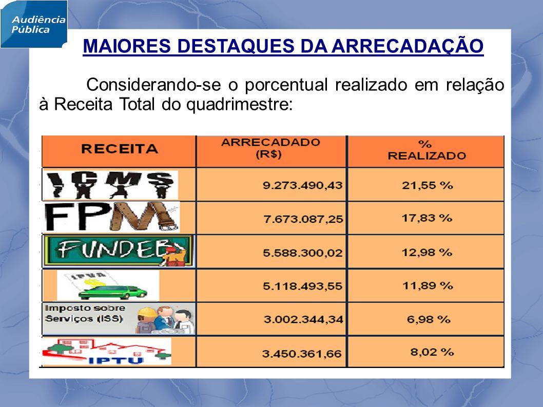 MAIORES DESTAQUES DA ARRECADAÇÃO Considerando-se o porcentual realizado em relação à Receita Total do quadrimestre:
