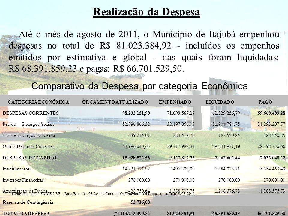 CATEGORIA ECONÔMICAORÇAMENTO ATUALIZADOEMPENHADOLIQUIDADOPAGO DESPESAS CORRENTES98.232.151,9871.899.567,1761.329.256,7959.668.489,28 Pessoal e Encargo