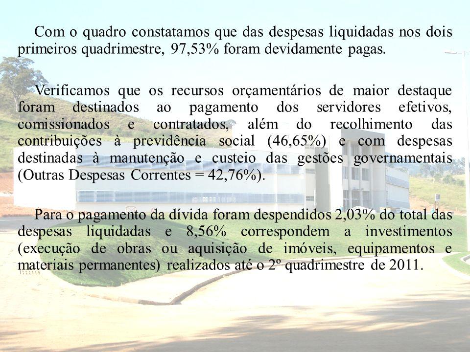 Com o quadro constatamos que das despesas liquidadas nos dois primeiros quadrimestre, 97,53% foram devidamente pagas. Verificamos que os recursos orça