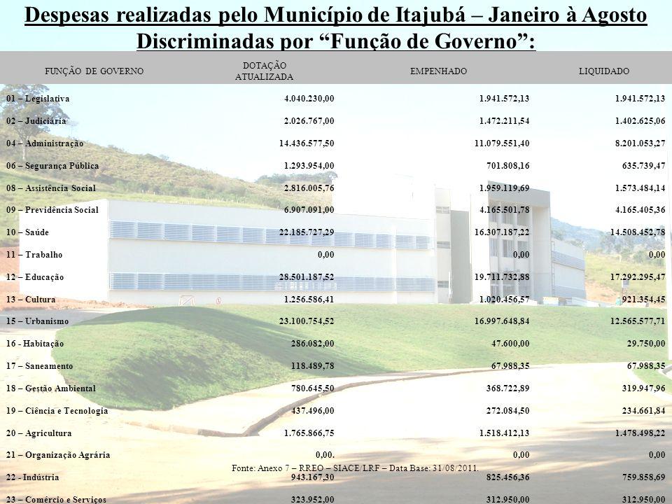 Despesas realizadas pelo Município de Itajubá – Janeiro à Agosto Discriminadas por Função de Governo: FUNÇÃO DE GOVERNO DOTAÇÃO ATUALIZADA EMPENHADOLI