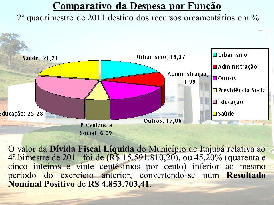 Comparativo da Despesa por Função 2º quadrimestre de 2011 destino dos recursos orçamentários em % O valor da Dívida Fiscal Líquida do Município de Ita