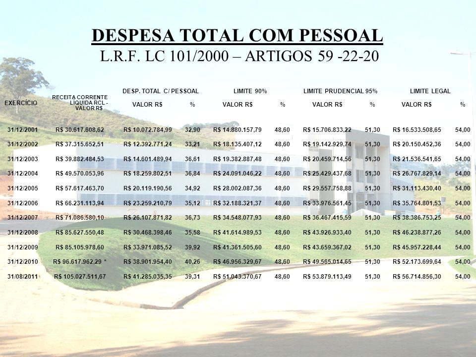 DESPESA TOTAL COM PESSOAL L.R.F.
