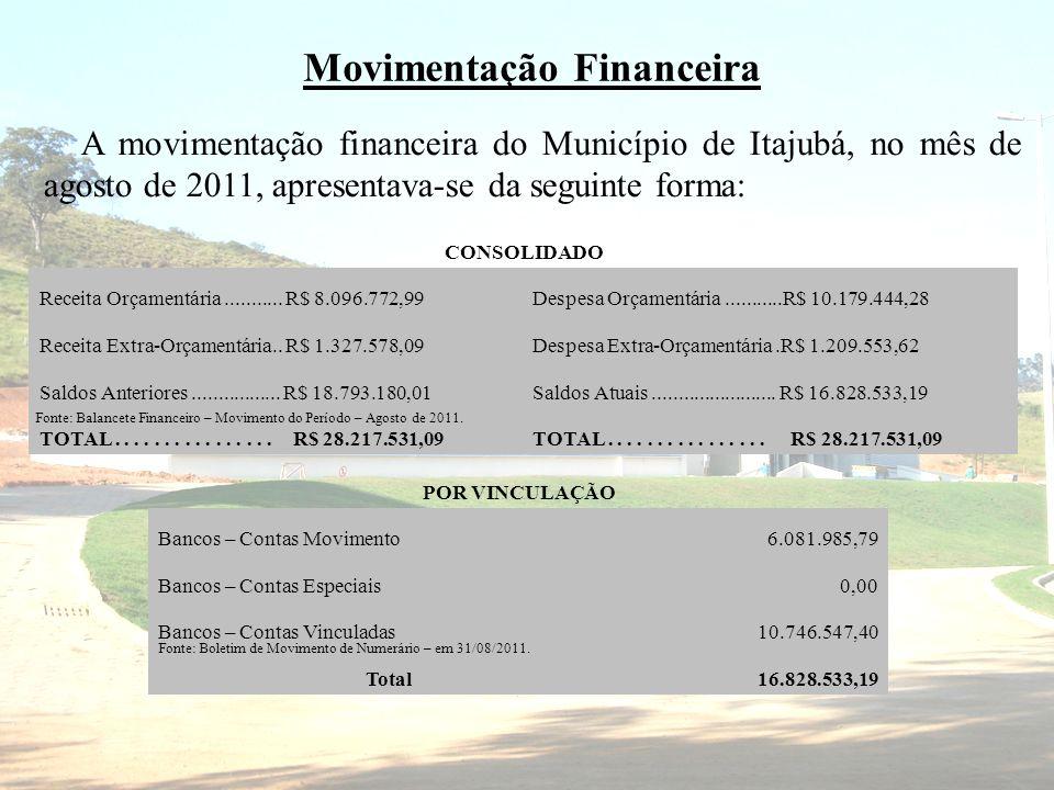 Movimentação Financeira A movimentação financeira do Município de Itajubá, no mês de agosto de 2011, apresentava-se da seguinte forma: CONSOLIDADO Rec