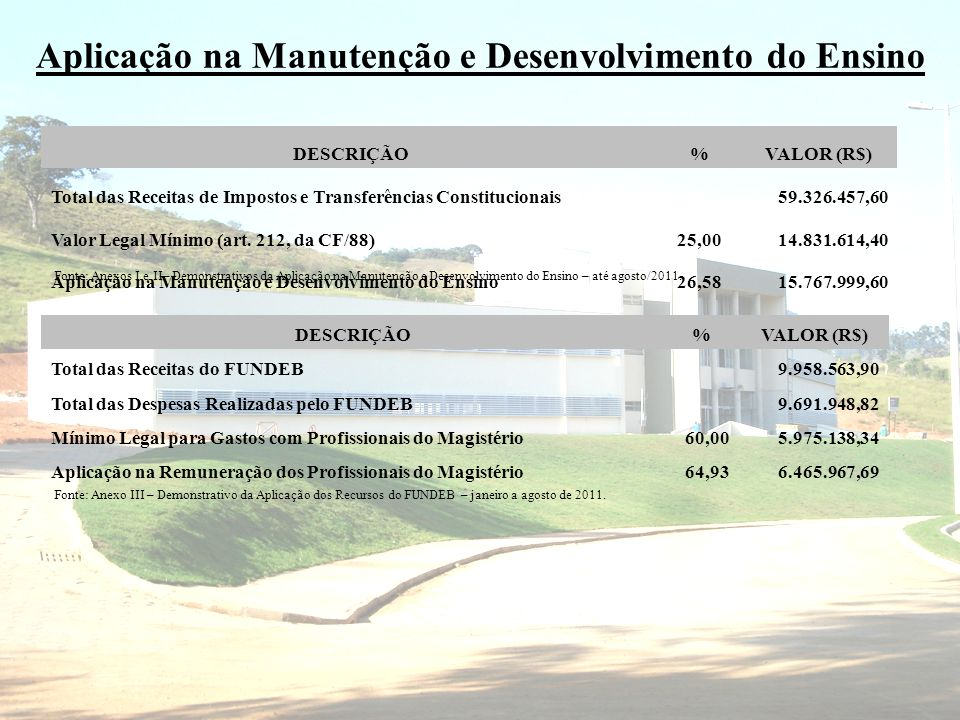 Aplicação na Manutenção e Desenvolvimento do Ensino DESCRIÇÃO%VALOR (R$) Total das Receitas de Impostos e Transferências Constitucionais 59.326.457,60 Valor Legal Mínimo (art.
