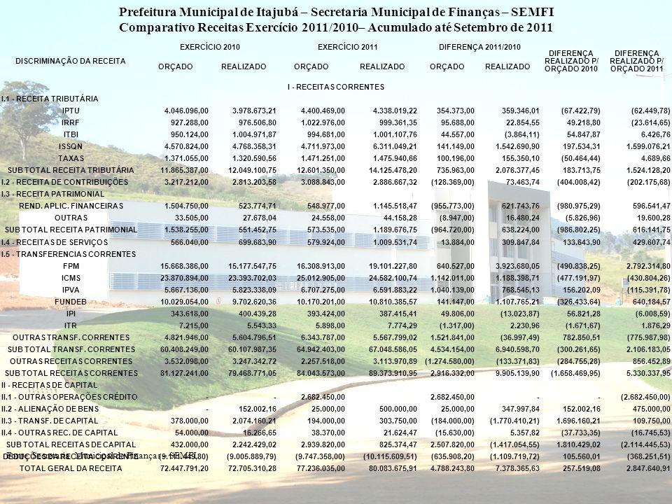 Prefeitura Municipal de Itajubá – Secretaria Municipal de Finanças – SEMFI Comparativo Receitas Exercício 2011/2010– Acumulado até Setembro de 2011 Fo