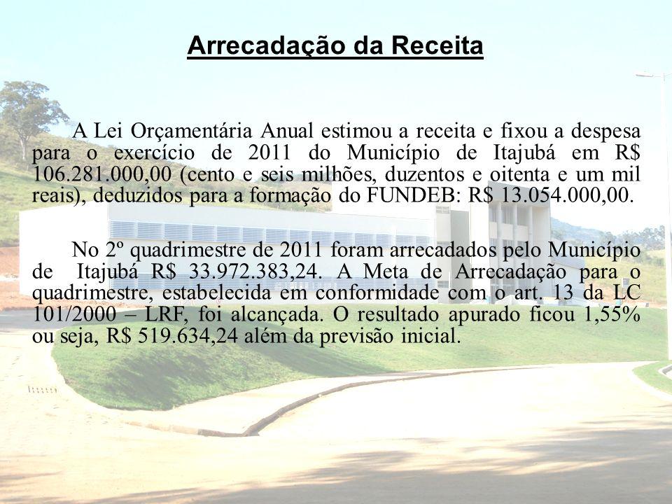 Arrecadação da Receita A Lei Orçamentária Anual estimou a receita e fixou a despesa para o exercício de 2011 do Município de Itajubá em R$ 106.281.000,00 (cento e seis milhões, duzentos e oitenta e um mil reais), deduzidos para a formação do FUNDEB: R$ 13.054.000,00.