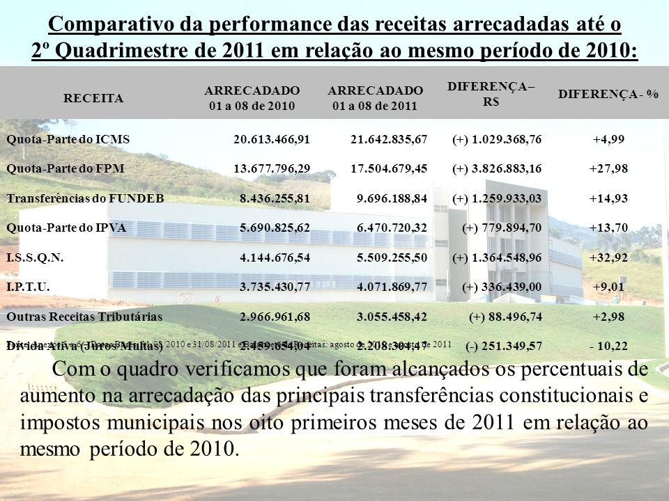 Comparativo da performance das receitas arrecadadas até o 2º Quadrimestre de 2011 em relação ao mesmo período de 2010: RECEITA ARRECADADO 01 a 08 de 2010 ARRECADADO 01 a 08 de 2011 DIFERENÇA – R$ DIFERENÇA - % Quota-Parte do ICMS20.613.466,9121.642.835,67(+) 1.029.368,76+4,99 Quota-Parte do FPM13.677.796,2917.504.679,45(+) 3.826.883,16+27,98 Transferências do FUNDEB8.436.255,819.696.188,84(+) 1.259.933,03+14,93 Quota-Parte do IPVA5.690.825,626.470.720,32(+) 779.894,70+13,70 I.S.S.Q.N.4.144.676,545.509.255,50(+) 1.364.548,96+32,92 I.P.T.U.3.735.430,774.071.869,77(+) 336.439,00+9,01 Outras Receitas Tributárias2.966.961,683.055.458,42(+) 88.496,74+2,98 Dívida Ativa (Juros/Multas)2.459.654,042.208.304,47(-) 251.349,57- 10,22 Fonte: Anexos 5 e 6 – Datas Bases: 31/08/2010 e 31/08/2011 e Balancete de Receitas: agosto de 2010 e agosto de 2011 Com o quadro verificamos que foram alcançados os percentuais de aumento na arrecadação das principais transferências constitucionais e impostos municipais nos oito primeiros meses de 2011 em relação ao mesmo período de 2010.