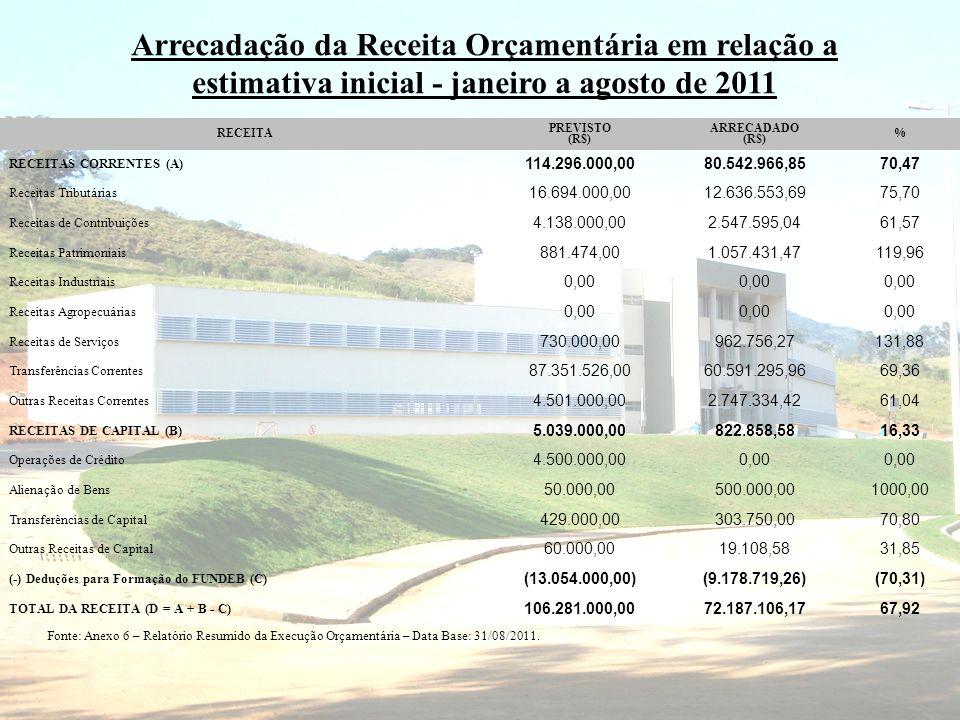Arrecadação da Receita Orçamentária em relação a estimativa inicial - janeiro a agosto de 2011 RECEITA PREVISTO (R$) ARRECADADO (R$) % RECEITAS CORRENTES (A) 114.296.000,0080.542.966,8570,47 Receitas Tributárias 16.694.000,0012.636.553,6975,70 Receitas de Contribuições 4.138.000,002.547.595,0461,57 Receitas Patrimoniais 881.474,001.057.431,47119,96 Receitas Industriais 0,00 Receitas Agropecuárias 0,00 Receitas de Serviços 730.000,00962.756,27131,88 Transferências Correntes 87.351.526,0060.591.295,9669,36 Outras Receitas Correntes 4.501.000,002.747.334,4261,04 RECEITAS DE CAPITAL (B) 5.039.000,00822.858,5816,33 Operações de Crédito 4.500.000,000,00 Alienação de Bens 50.000,00500.000,001000,00 Transferências de Capital 429.000,00303.750,0070,80 Outras Receitas de Capital 60.000,0019.108,5831,85 (-) Deduções para Formação do FUNDEB (C) (13.054.000,00)(9.178.719,26)(70,31) TOTAL DA RECEITA (D = A + B - C) 106.281.000,0072.187.106,1767,92 Fonte: Anexo 6 – Relatório Resumido da Execução Orçamentária – Data Base: 31/08/2011.