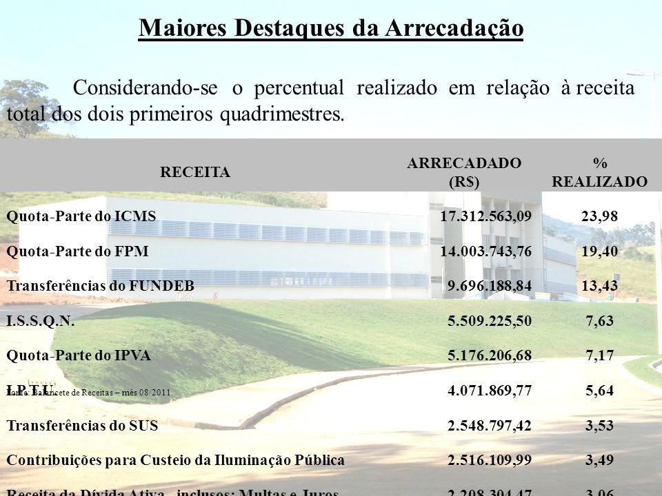 Quanto à Receita Tributária, verificamos que sua arrecadação no período, correspondeu a 17,51% do total efetivamente realizado.