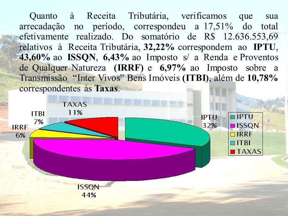 Quanto à Receita Tributária, verificamos que sua arrecadação no período, correspondeu a 17,51% do total efetivamente realizado. Do somatório de R$ 12.